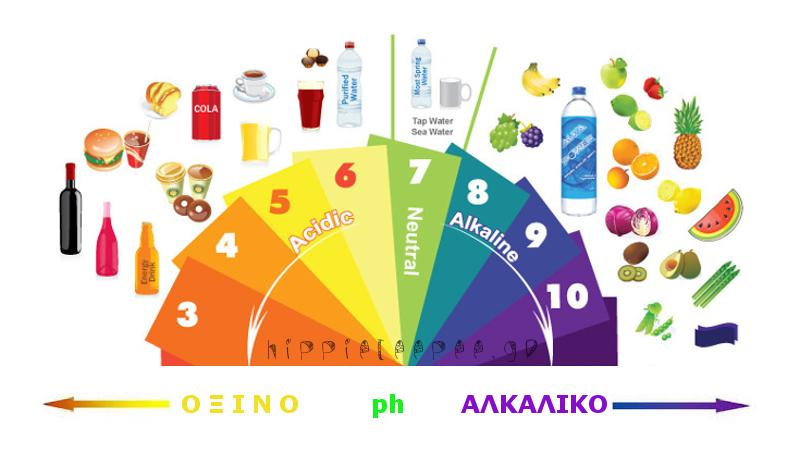 Πλήρης κατάλογος αλκαλικών τροφών που καταπολεμούν τον καρκίνο, τις φλεγμονές, τον διαβήτη και την καρδιακή νόσο.
